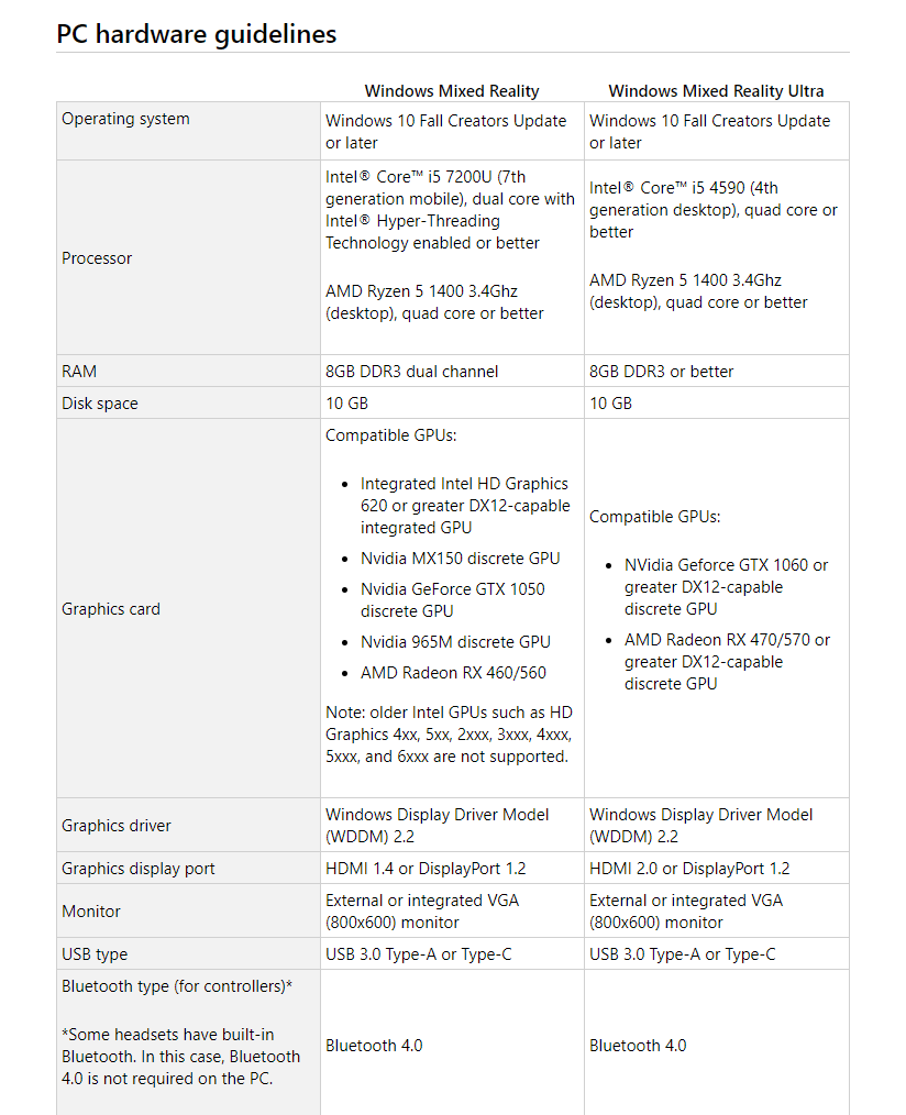 Windows Mixed Reality Headset PC requirement